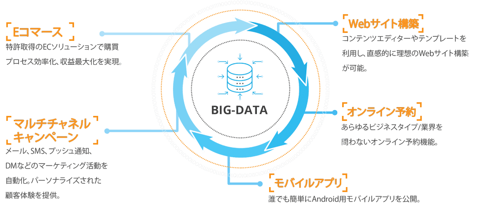 Dg1 Big data